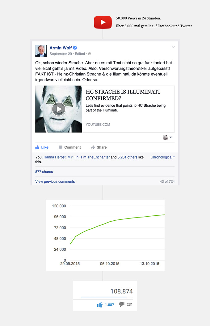 Strache = Illuminati Confirmed